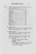 List of points toward earning varsity letter, 1947-1948